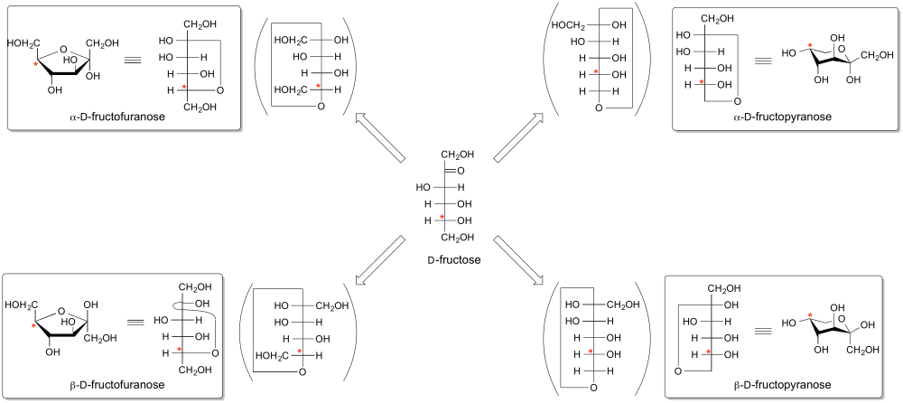 Anomeric centre (alpha...D Fructose Haworth Projection